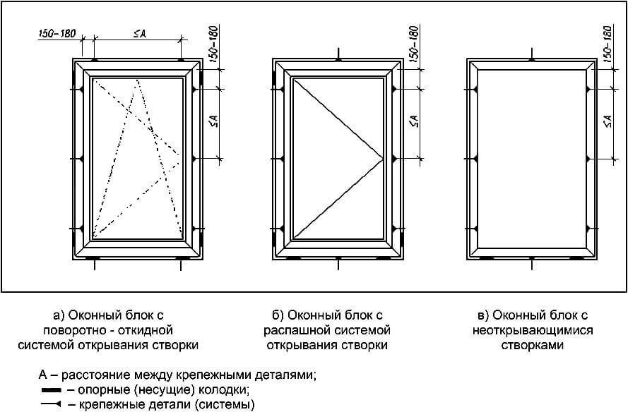 Схема расположение фиксирующих колодок и мест крепления и сверления одностворчатых пластиковых окон