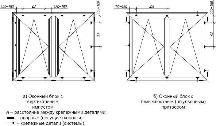 Схема расположения фиксирующих колодок и мест крепления и сверления пластикового окна