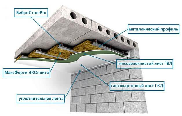 Звуко - шумоизоляция потолка в доме квартире