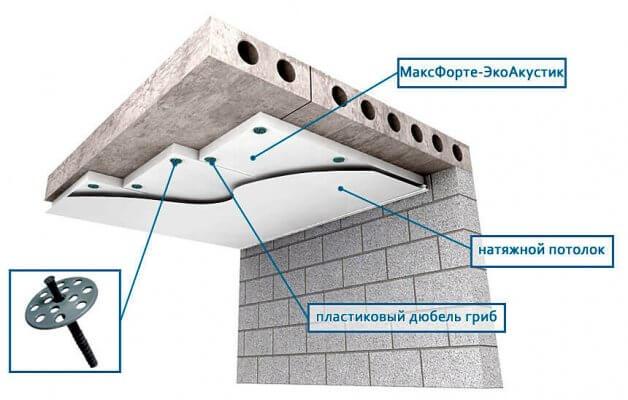 Звукоизоляция шумоизоляция натяжного потолка
