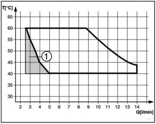 диаграмма температуры нагрева горячей воды двухконтурным газовым котлом