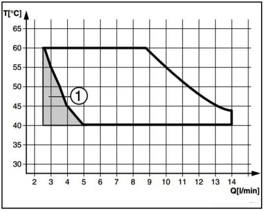 Диаграмма нагрева горячей воды двухконтурным газовым котлом или водогрейной колонкой