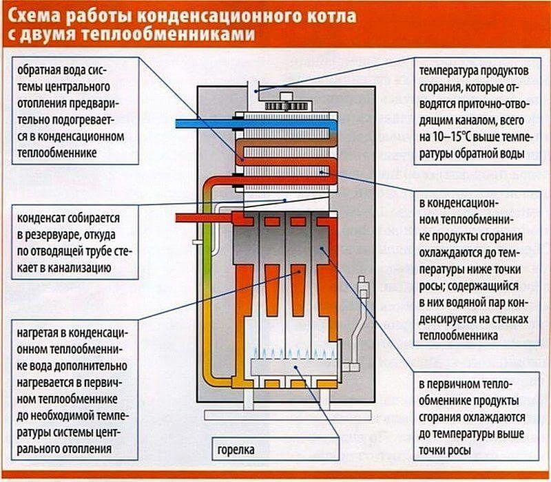 Схема работы и устройство конденсационного газового котла