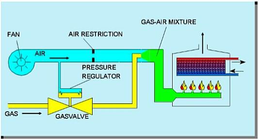 Схема работы газового котла с газовым клапаном