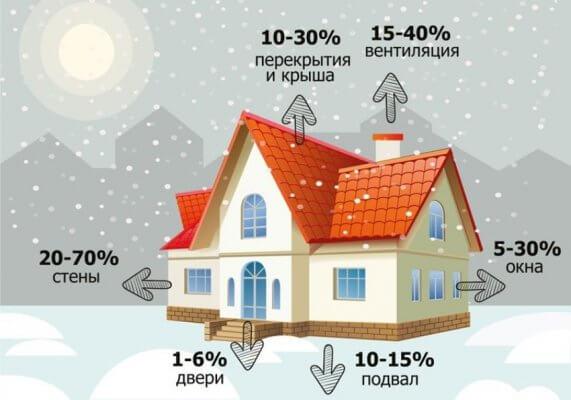 Потери тепла в частном доме