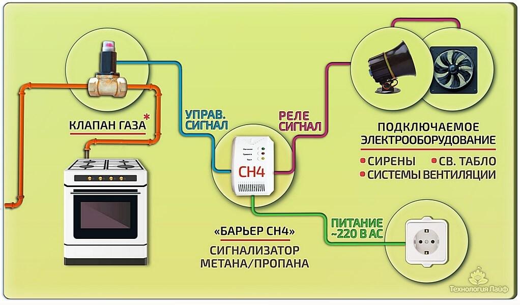 Схема сигнализатора загазованности с датчиком утечки газа и клапаном отсекателем