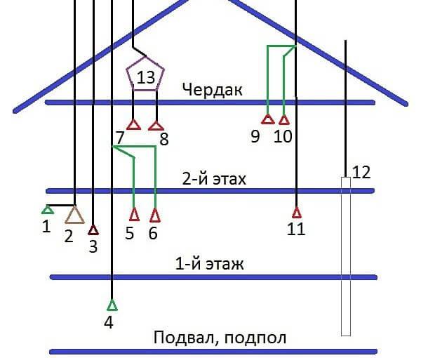 Вентиляция мансарды и верхних этажей многоэтажного дома