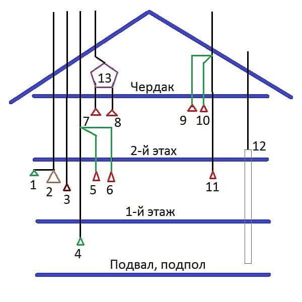 Вентиляция мансарды и верхних этажей дома. Принципиальная схема каналов вентиляции частного дома в два этажа