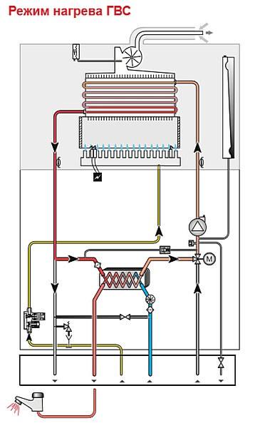 Двухконтурный газовый котел в режиме ГВС