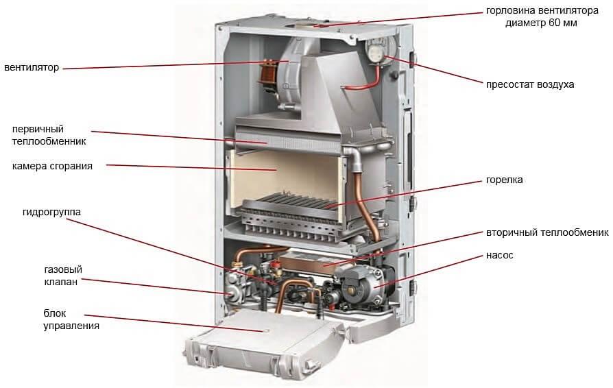 Котел газовый двухконтурный устройство