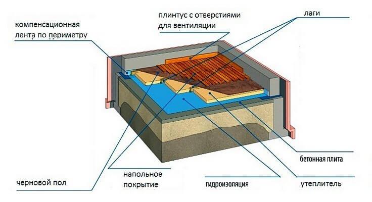 деревянные полы по грунту на лагах по бетонной стяжке