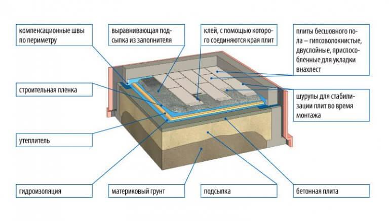 Керамзитобетон в полах по грунту бетон купить минск