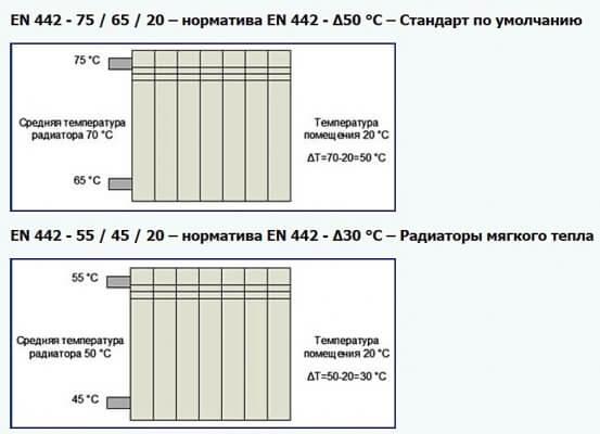 Выбор мощности радиаторов отопления