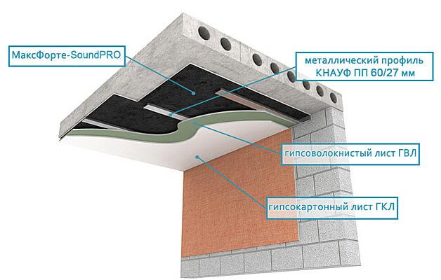 Шумо- звукоизоляция под натяжной потолок в квартире