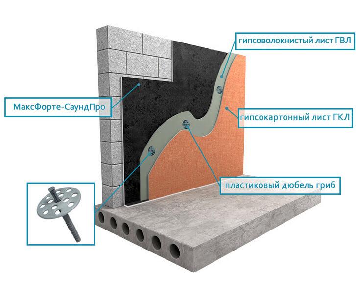 Тонкослойная бескаркасная звукоизоляция стен и перегородок в доме квартире