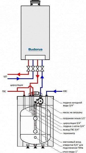 Двухконтурный газовый котел с накопительным бойлером послойного нагрева