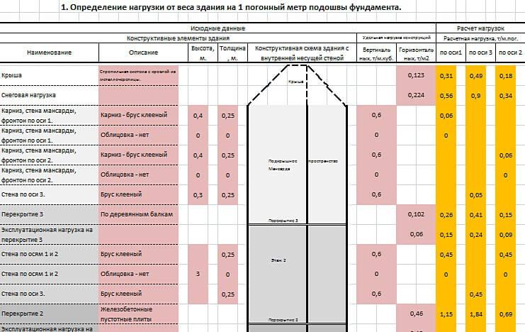 калькулятора расчета нагрузки на фундамент от веса здания
