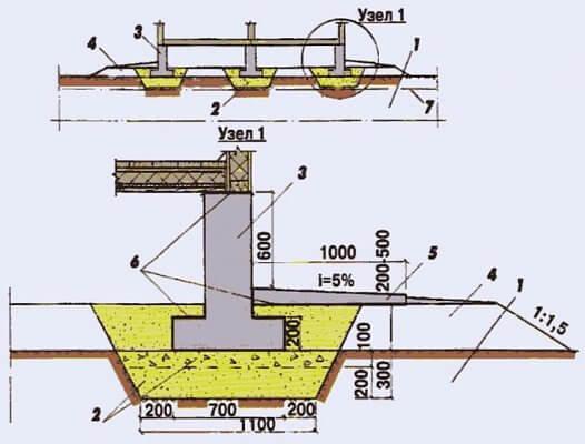Ленточный монолитный фундамент для дома без подвала