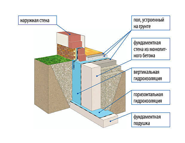 Конструкция ленточного монолитного фундамента для частного дома без подвала