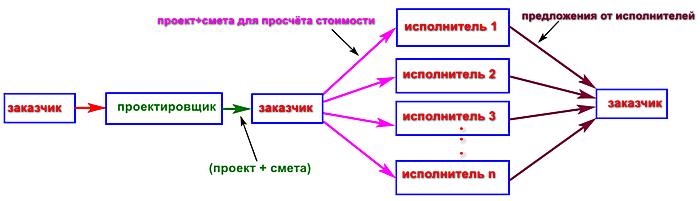 Схема заказчик проектировщик подрядчик-исполнитель