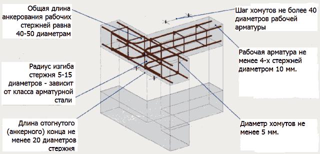 Схема армирования монолитных частей сборного фундамента