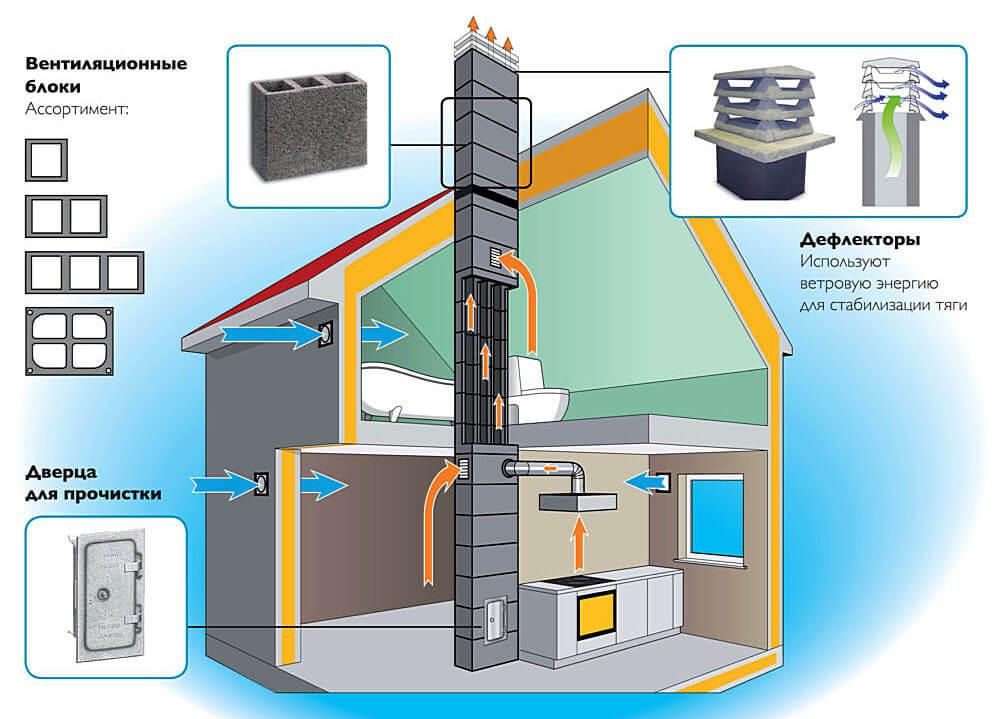 Расположение каналов вентиляции в частном доме