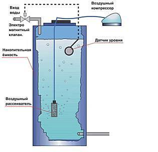 Накопительный бак с безнапорной аэрацией воды из скважины