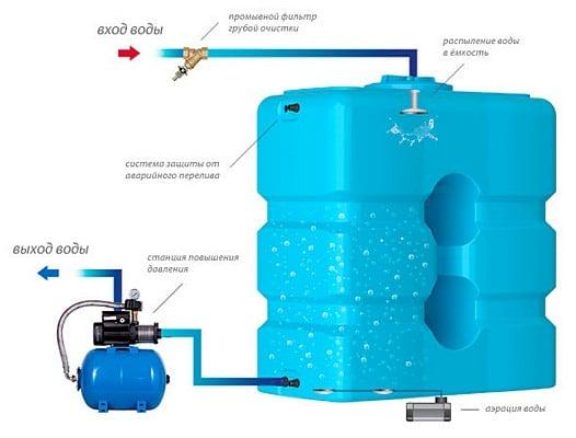 Безнапорная станция аэрации воды для скважины