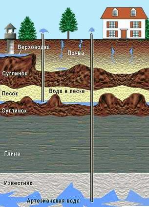 Водоносные горизонты для забора воды в колодцах и скважинах