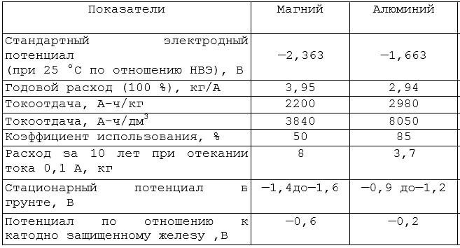 Таблица электрохимические свойства анодов для водонагревателя из магния и алюминия