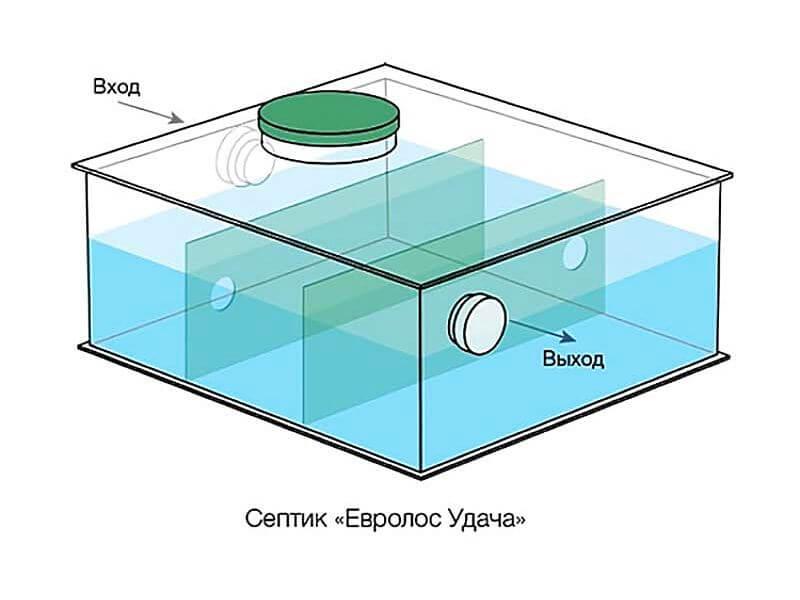 """Септик автономной канализации """"Евролос Удача"""""""
