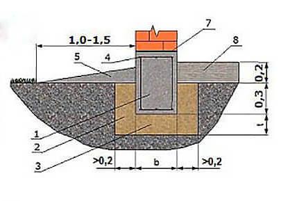 Расчет малозаглубленного ленточного фундамента МЗЛФ дома бани