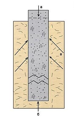 Схема действия касательных сил морозного пучения грунта на фундамент дома