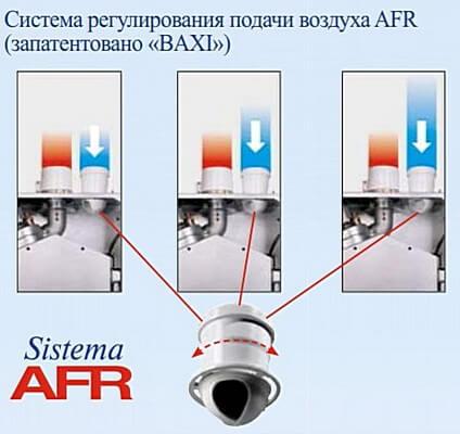 Система регулирования подачи воздуха газового котла BAXI