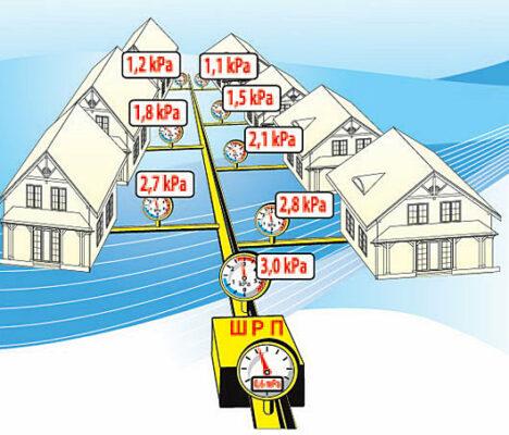 Газораспределительная сеть низкого давления частного дома поселка