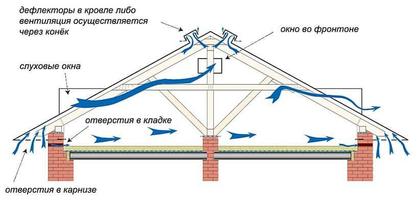 Схема вентиляции холодного чердака частного дома