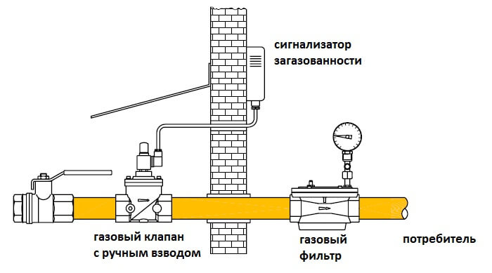 Установка сигнализатора загазованности в частном доме