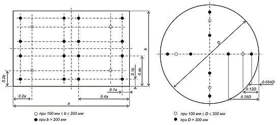Измерение скорости потока воздуха в канале воздуховоде вентиляции