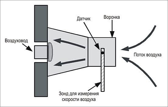Воронка для измерения скорости воздуха вентиляции в доме квартире