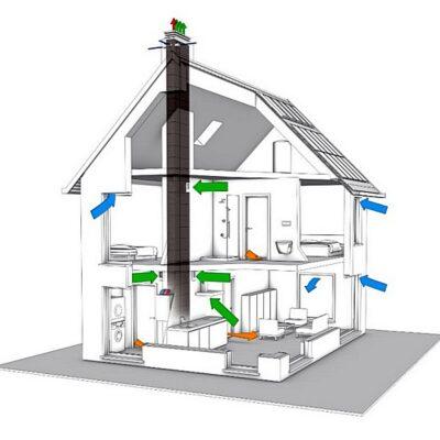 Проверка вентиляция в доме / квартире