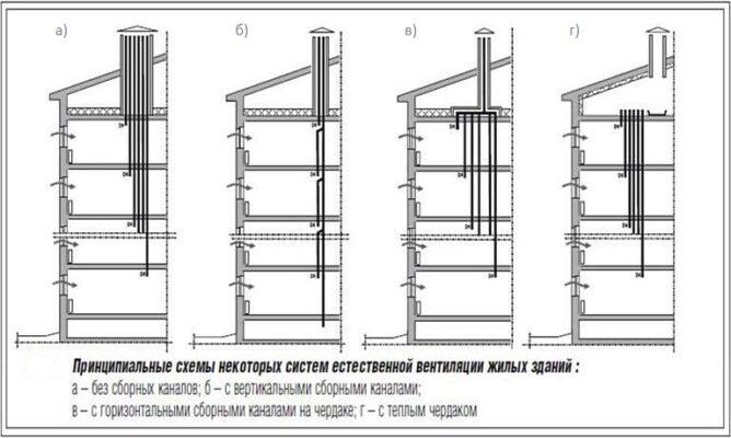 Схема каналов естественной вентиляции в многоквартирном доме