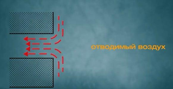 Движение воздуха в канале вытяжной вентиляции