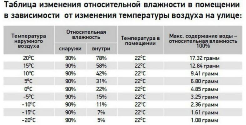 Таблица относительной влажности воздуха в помещении зимой