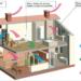Вентиляция в частном доме – естественная или принудительная?