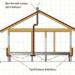 Вентиляция подпола, пространства под полом частного дома